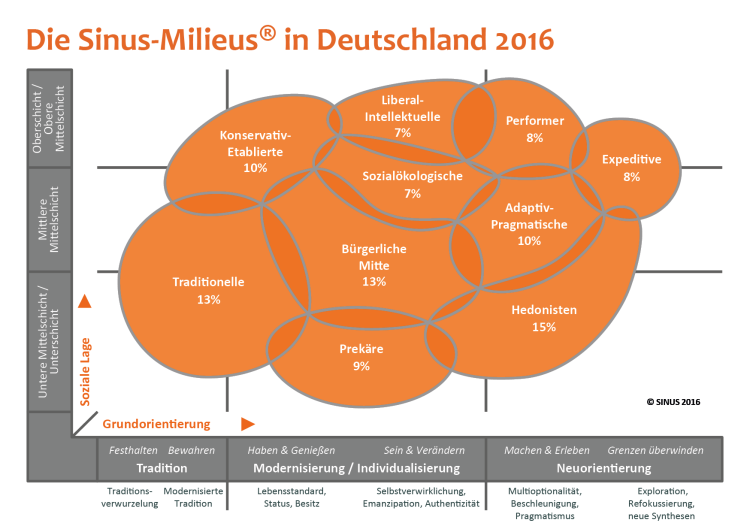 2016-02-08_website-abbildungen_die_sinus-milieus_in_deutschland_2016