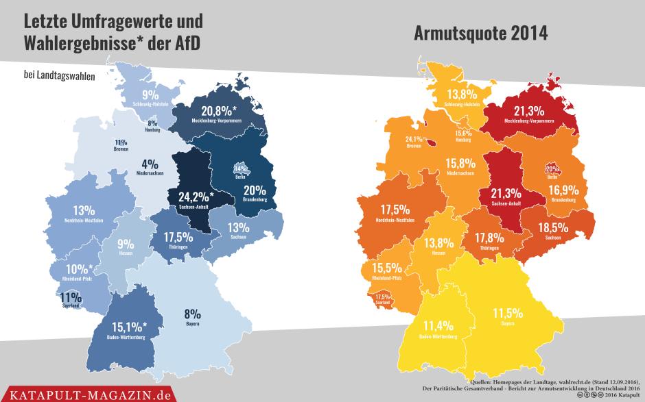 letzte_umfragewerte_und_wahlergebnisse_der_afd_bei_landtagswahlen_armutsquote_2016-01
